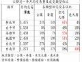 六都近一年平均交易大樓漸成主流 台南人依舊最愛透天