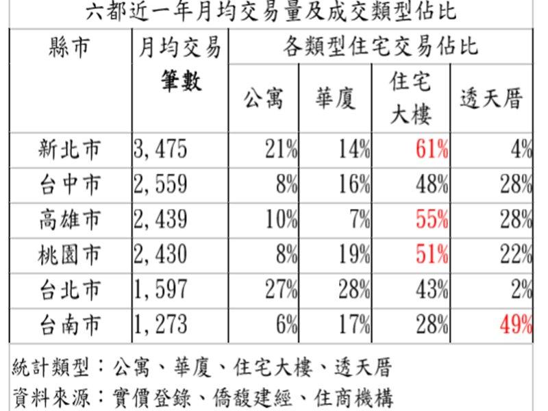 六都近一年平均交易大樓漸成主流 台南人依舊最愛透天。(廠商提供)