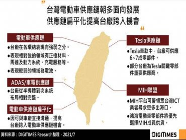 DIGITIMES Research:台灣電動車供應鏈朝多面向發展 台廠於零部件及次系統布局較為完整