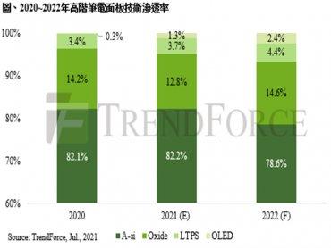 TrendForce:Oxide、LTPS、OLED高階筆電面板受青睞 2022年市占有望突破兩成