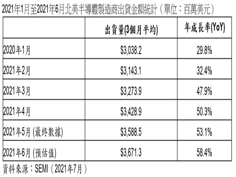 SEMI:2021年6月北美半導體設備出貨為36.7億美元。(SEMI提供)
