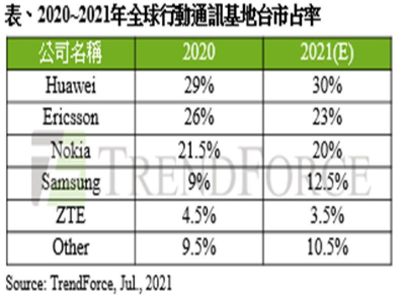 TrendForce:2021年全球前三大基地台設備商合計市占略縮減 排名第四的三星海外布局有成。(TrendForce提供)