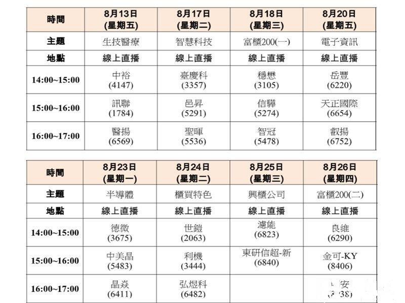 「櫃買市場業績發表會」8月連推八場。(櫃買提供)