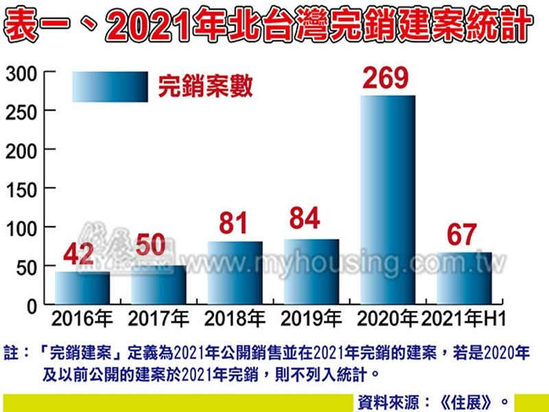 住展雜誌:上半年北台灣完銷建案年減2個 估全年仍可達200個以上惟仍較去年微減。(住展提供)