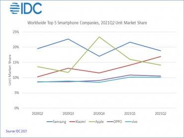 IDC:不畏供應短缺及市場洗牌 2021年第二季全球智慧型手機出貨量仍成長13.2%