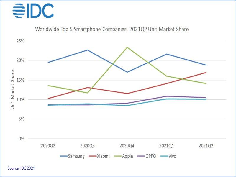 IDC:不畏供應短缺及市場洗牌 2021年第二季全球智慧型手機出貨量仍成長13.2%。(IDC提供)