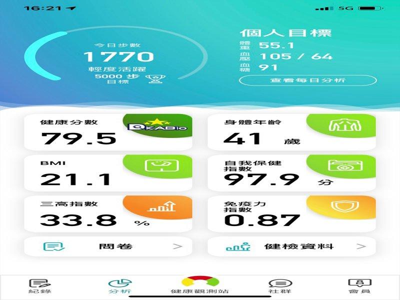 中華電信攜手是方電訊推出「是方i健康」APP 居家健康管理首選!打造專屬行動健康管理師。(廠商提供)