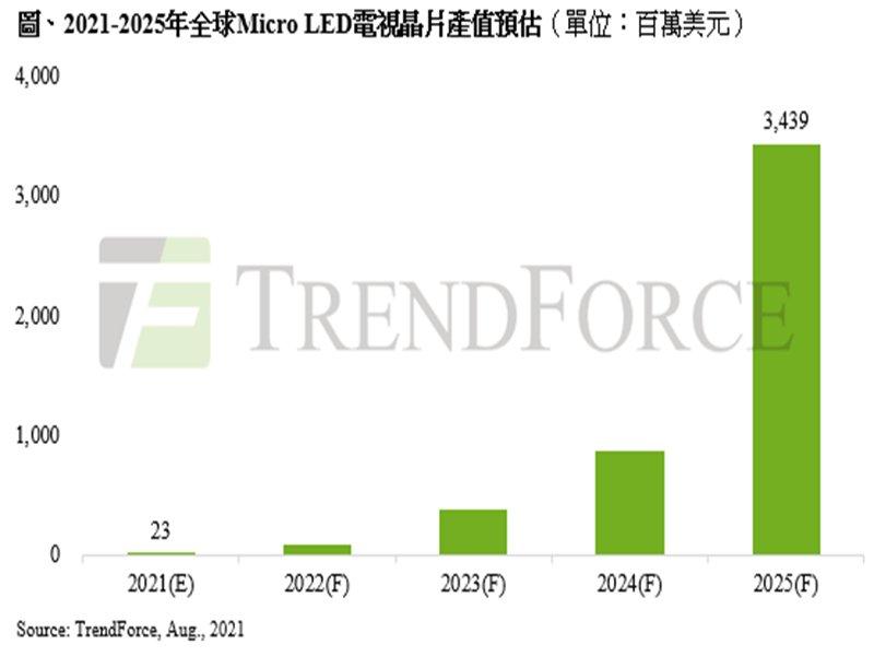 TrendForce:成本與技術挑戰仍待克服 預估2025年Micro LED電視晶片產值達34億美元。(TrendForce提供)