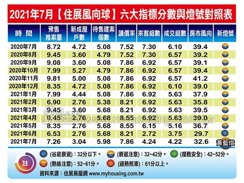 住展風向球7月分數增加2.9分 中止連續三個月下滑。(住展提供)