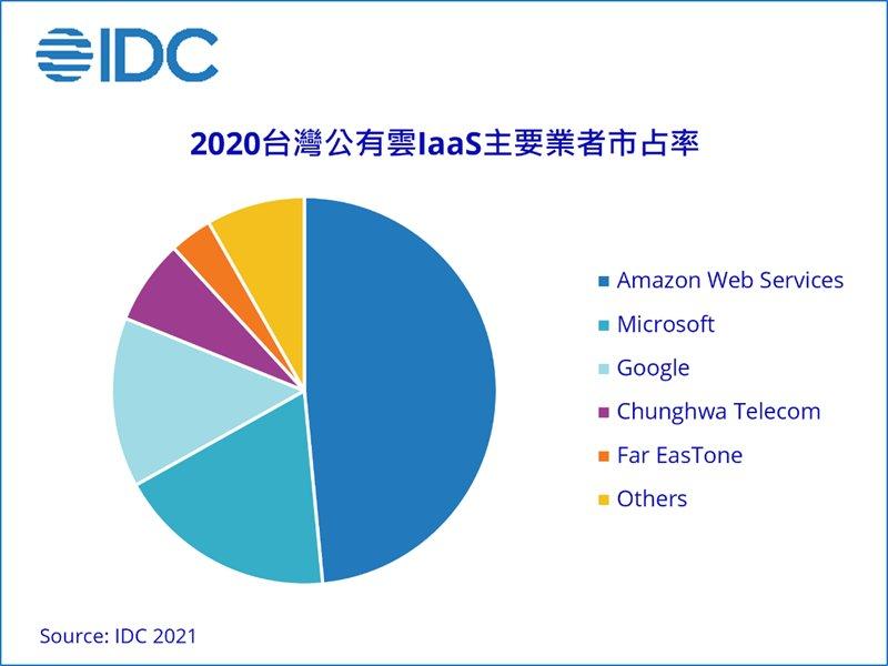 IDC:台灣公有雲服務市場受益於疫情帶動企業加速數位轉型 估2025年市場規模將達20.85億美元 年複合成長率19.1%。(IDC提供)