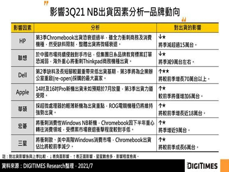 DIGITIMES Research:Q3全球NB出貨衝刺全年高峰 然產品組合調整為供應鏈備料帶來挑戰。(DIGITIMES Research提供)
