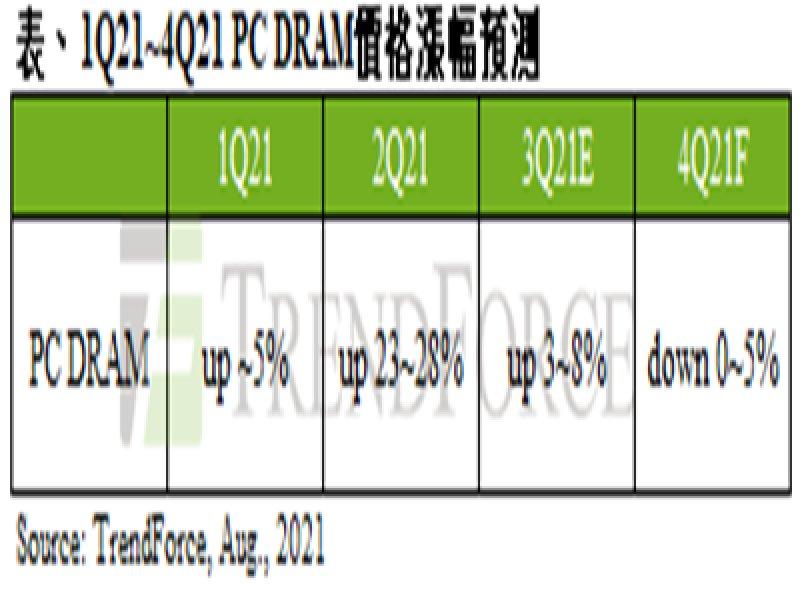 TrendForce:現貨模組價持續走弱 第四季PC DRAM合約價將轉跌0~5%。(TrendForce提供)