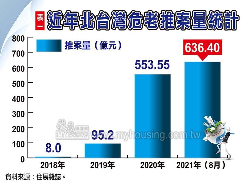 住展雜誌:北台灣危老建案今年將破900億元 挑戰1000億元。(住展提供)