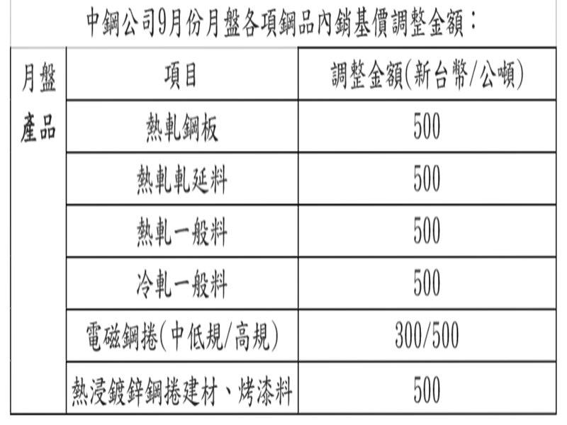 適度與國際行情接軌 中鋼微調9月內銷月盤價平均調幅為1.2%。(中鋼提供)