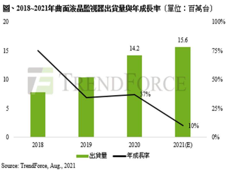 TrendForce:上半年出貨受料件影響、下半年則面對需求放緩 預估2021年曲面液晶監視器出貨量約1560萬台。(TrendForce提供)