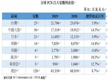 2020全球PCB百大排行 競逐高階製程 大者恆大態勢明確