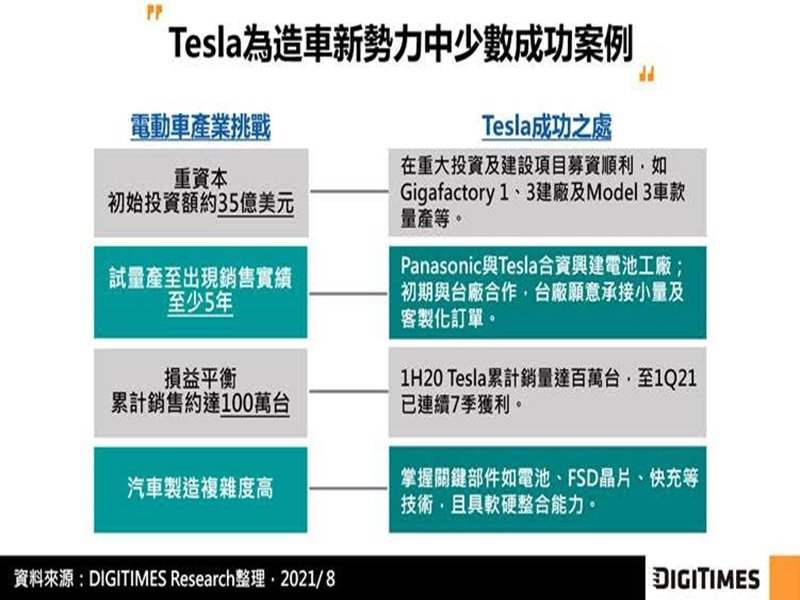 DIGITIMES Research:Tesla建構軟硬一體化新商業模式 電動車年銷量破百萬、軟體營收將倍增。(DIGITIMES Research提供)