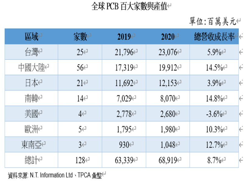2020全球PCB百大排行 競逐高階製程 大者恆大態勢明確。(廠商提供)