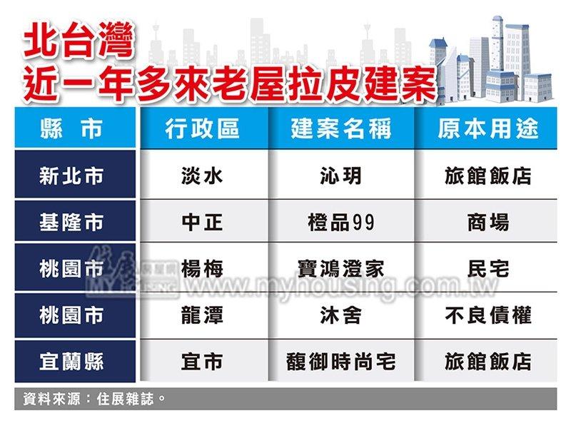 住展雜誌:近一年多北台灣老屋拉皮案數超過2015年至2019年總和。(住展提供)