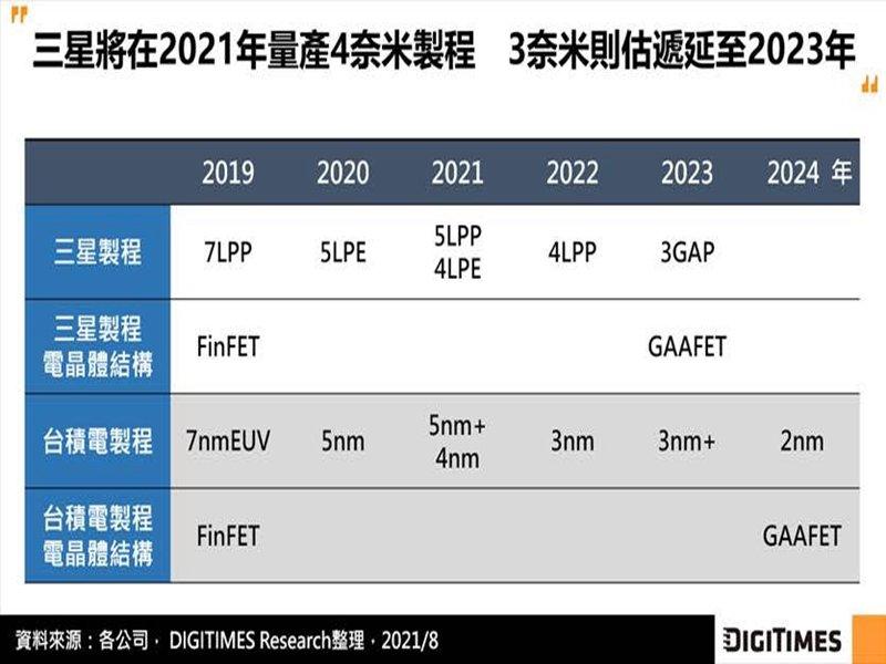 DIGITIMES Research:三星推遲3奈米製程量產至2023年恐 不利與台積電競爭。(DIGITIMES Research提供)