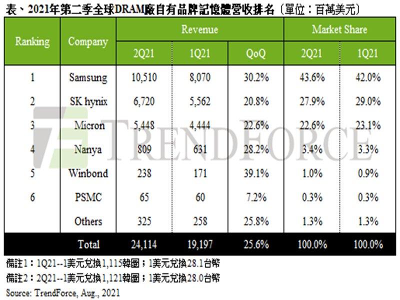 TrendForce:2021年第二季DRAM漲幅擴大及原廠出貨優於預期 總產值季增26%。(TrendForce提供)