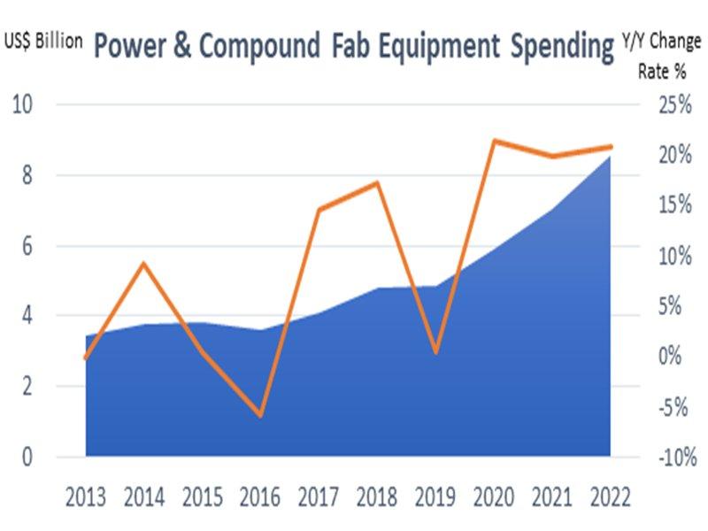 SEMI:5G、電動車多元終端應用市場將持續推動全球功率暨化合物半導體投資 台灣供應鏈將延續矽基半導體既有優勢。(SEMI提供)