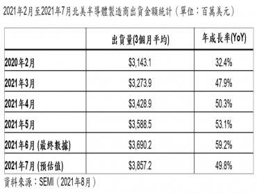 SEMI:2021年7月北美半導體設備出貨為38.6億美元 年增49.8%