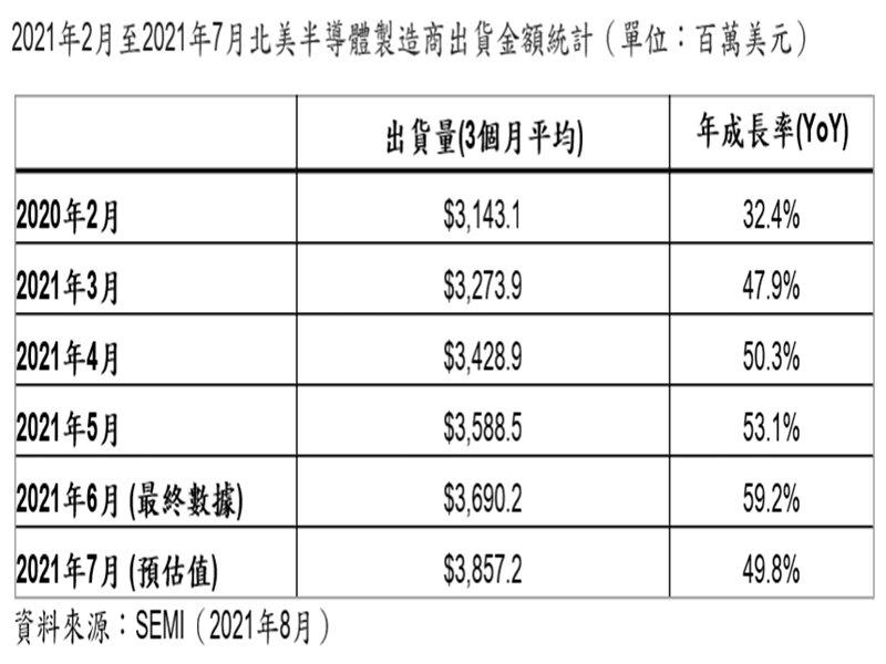 SEMI:2021年7月北美半導體設備出貨為38.6億美元 年增49.8%。(SEMI提供)