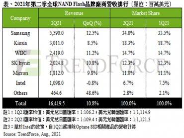 TrendForce:資料中心採購動能挹注與筆電需求續強 2021年第二季NAND Flash總營收季增10.8%