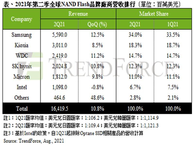 TrendForce:資料中心採購動能挹注與筆電需求續強 2021年第二季NAND Flash總營收季增10.8%。(TrendForce提供)