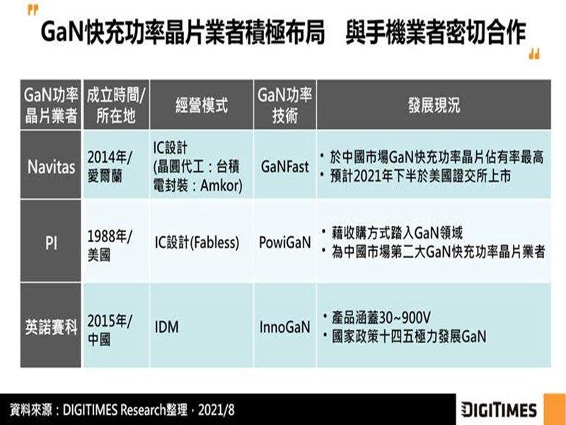 DIGITIMES Research:手機業者帶動GaN快充普及率提升 GaN功率晶片市場具成長潛力。(DIGITIMES Research提供)