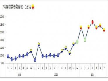 台經院:製造業景氣信號值7月為16.52分 燈號續維持在揚升的黃紅燈