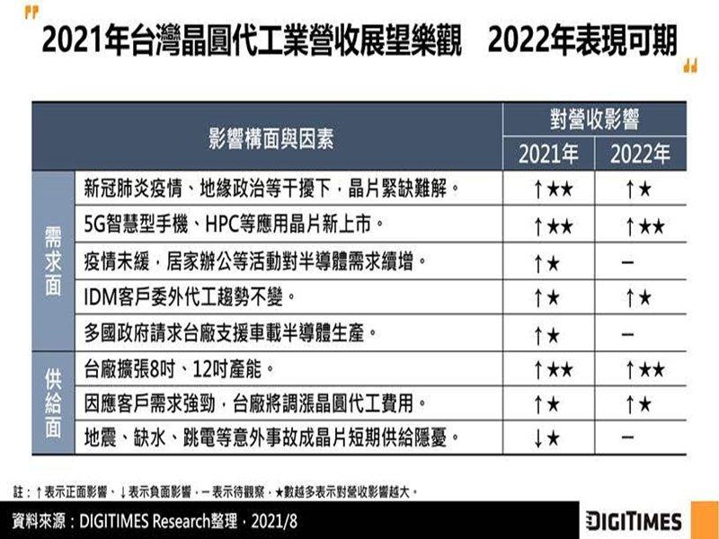 DIGITIMES Research:台灣晶圓代工Q3營收將受惠旺季 全年營收再上修 2022年展望亦樂觀。(DIGITIMES Research提供)