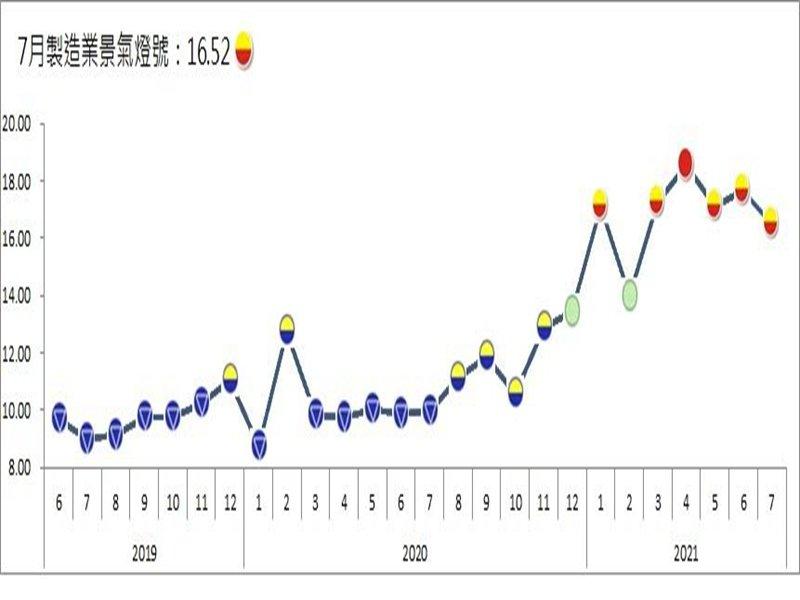 台經院:製造業景氣信號值7月為16.52分 燈號續維持在揚升的黃紅燈。(台經院提供)