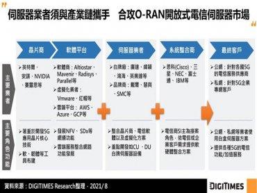 DIGITIMES Research:O-RAN從需求端發動 5G電信白牌設備可望為伺服器市場新藍海