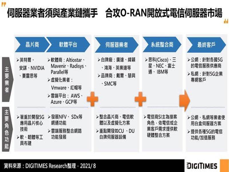 DIGITIMES Research:O-RAN從需求端發動 5G電信白牌設備可望為伺服器市場新藍海。(DIGITIMES Research提供)
