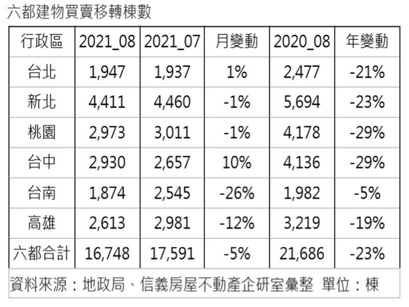反映疫情影響 移轉棟數連兩月年減逾2成。(廠商提供)