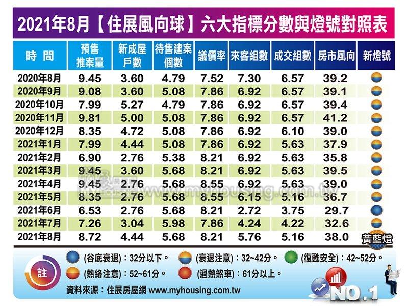 住展風向球8月分數續增至38分 單月勁揚5.4分。(住展提供)