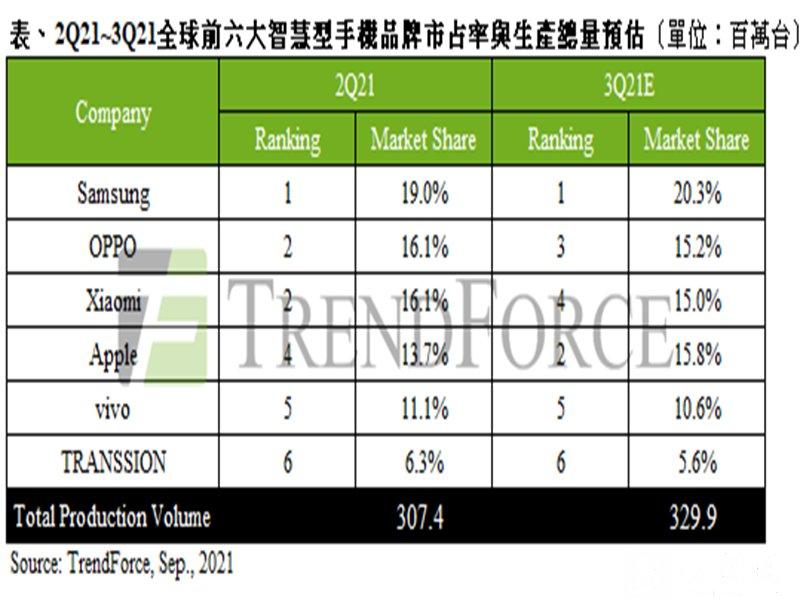 TrendForce:東南亞疫情正面衝擊 2021年第二季手機產量僅3.07億支、季減11%。(TrendForce提供)