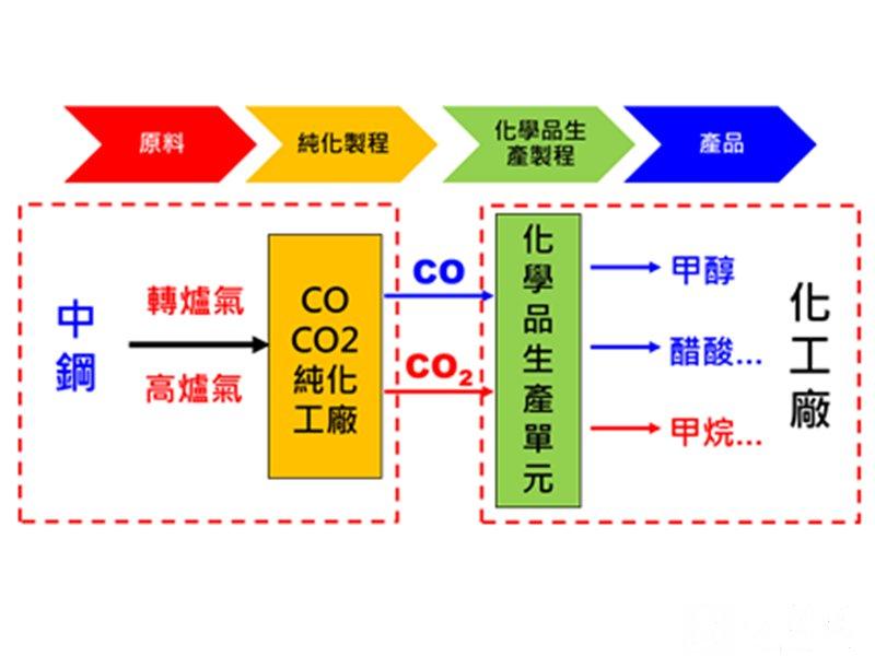 中鋼攜手石化業推動鋼化聯產 共朝淨零碳排目標邁進。(資料照)