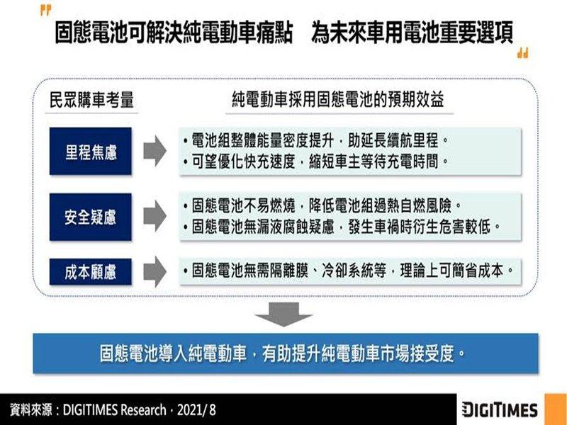 DIGITIMES Research:固態電池具能量密度高與安全性優勢 車廠投資相關業者並規劃量產時程。(DIGITIMES Research提供)