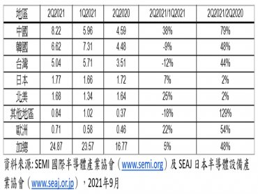 SEMI:Q2全球半導體設備出貨達249億美元 年增48% 創歷史新高