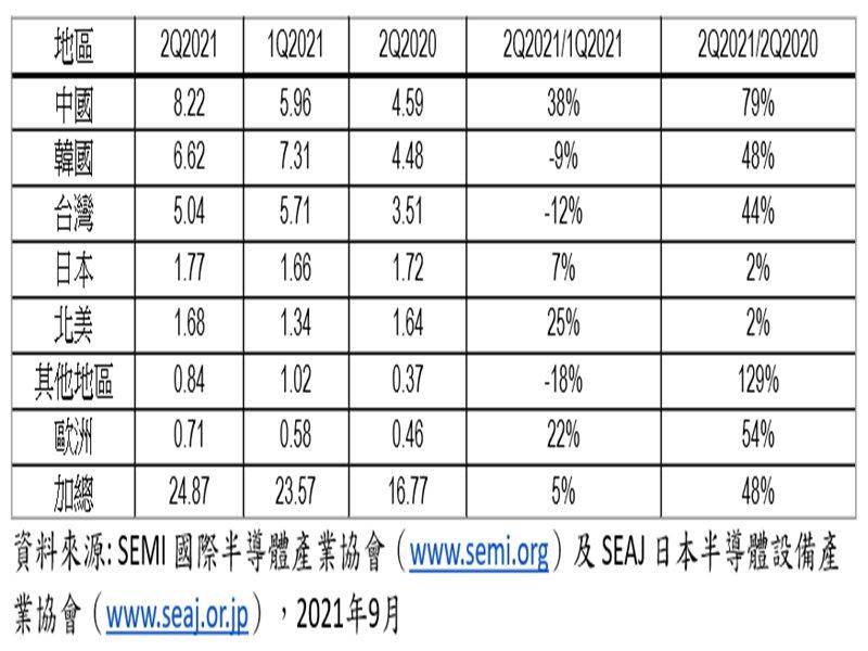 SEMI:Q2全球半導體設備出貨達249億美元 年增48% 創歷史新高。(SEMI提供)