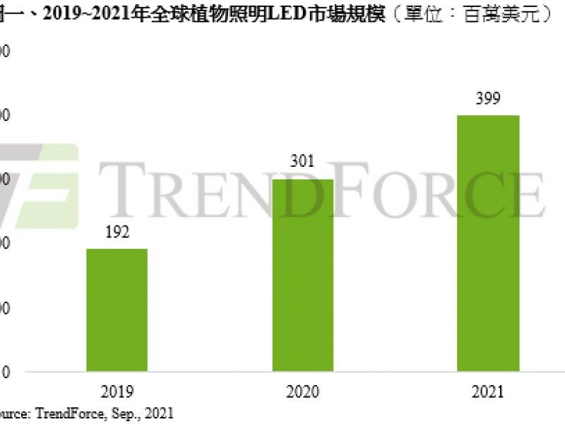 TrendForce:食安要求提升 有望推升2021年全球植物照明LED產值至3.99億美元。(TrendForce提供)