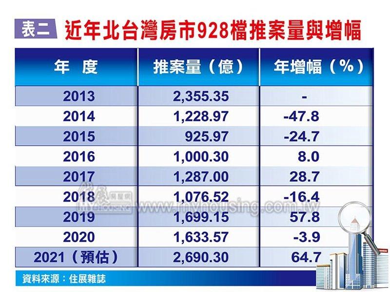 住展雜誌:北台灣房市928檔期推案量有機會創史上同期最大量。(住展提供)