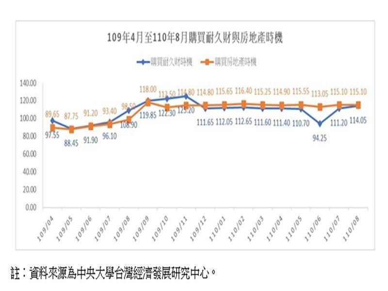 台經中心調查:購買房地產時機 連12個月樂觀。(廠商提供)