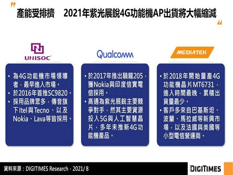 DIGITIMES Research:高通與聯發科受限4G AP短缺 下半年紫光展銳於中系智慧型手機AP市佔將超越海思。(DIGITIMES Research提供)