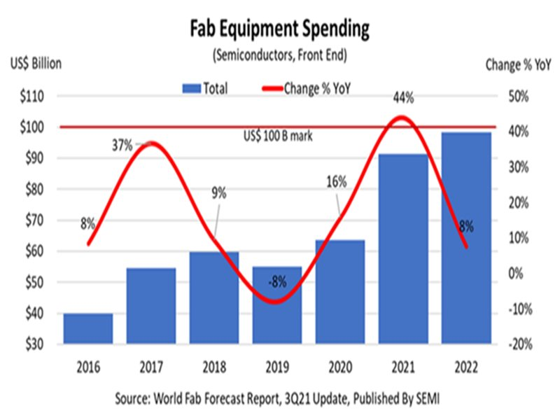 SEMI:2022年全球晶圓廠設備支出預估可望創近千億美元新高 刷新2021年才創下的900億美元歷史紀錄。(SEMI提供)