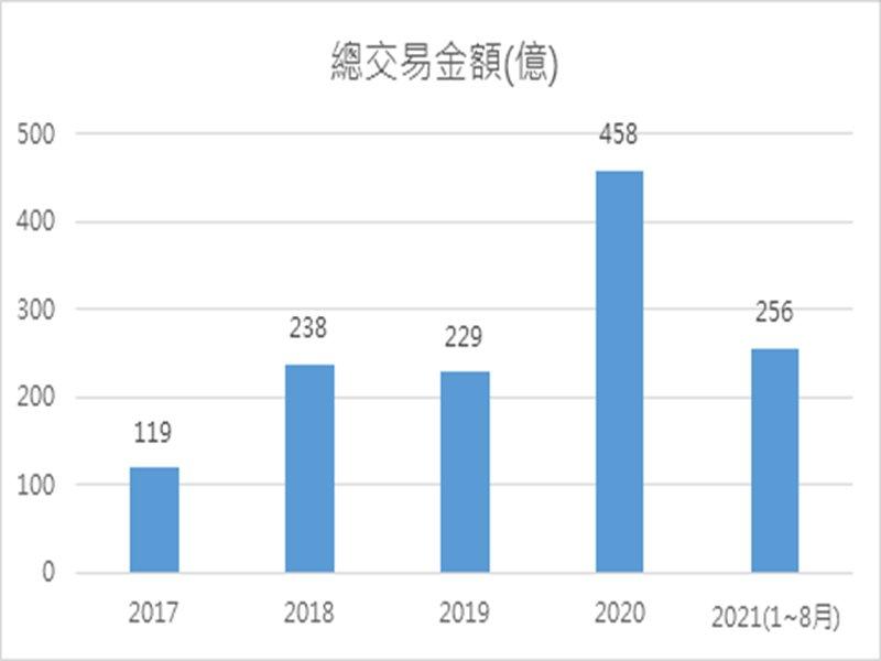 壽險與金融業南移布局商用不動產 新竹交易規模創下歷年新高。(廠商提供)