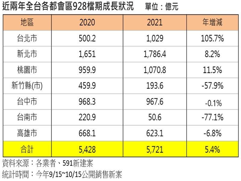 全台928旺季推案直逼6千億 全年可望站穩兆元大關。(廠商提供)